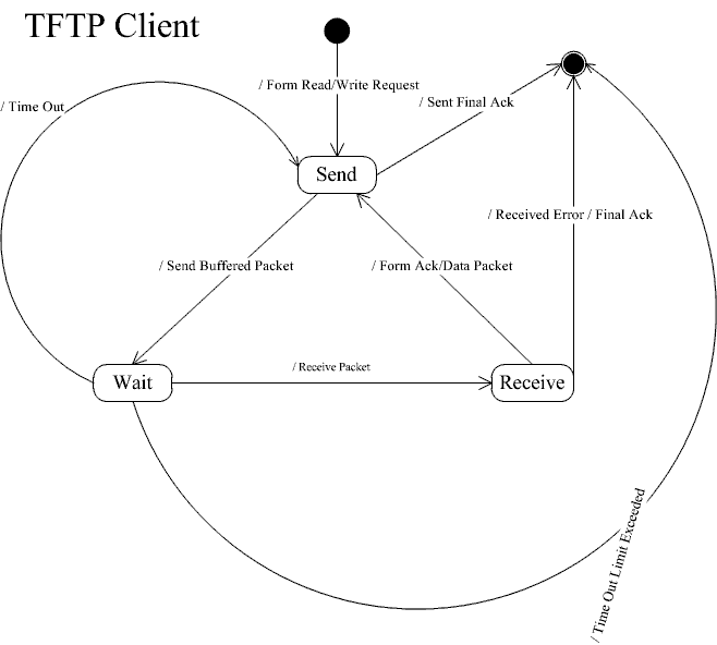 TFTP Client and Server Programs in C with Unix Sockets